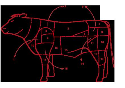 tagli_carne_bovina